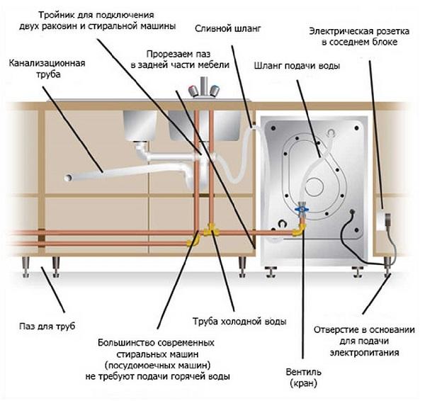 Подключение посудомоечной машины: видео и схема подключения
