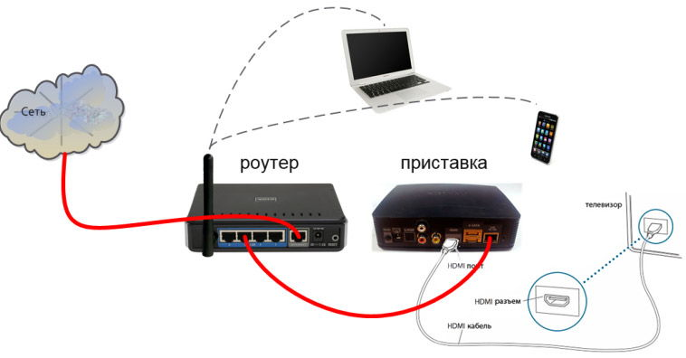 Схема подключения ресивера к телевизору