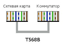 Стандарт T568B