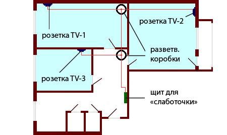 Схема разводки ТВ кабеля