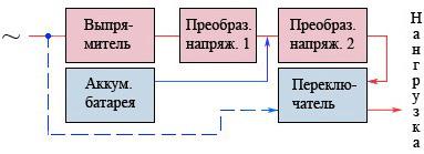 ИБП On-line