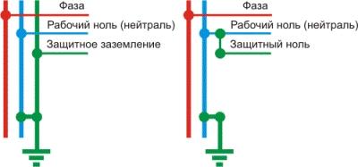 Заземление и зануление электроустановок