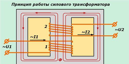 принцип действия силового трансформатора
