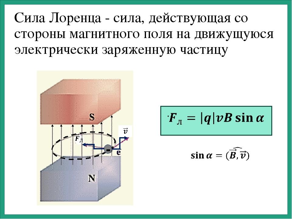 сила Лоренца формула