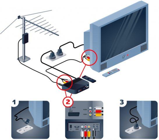 подключение цифрового TV