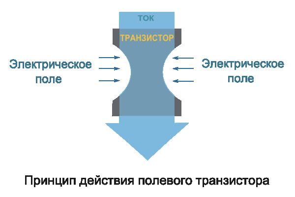 принцип действия полевого транзистора