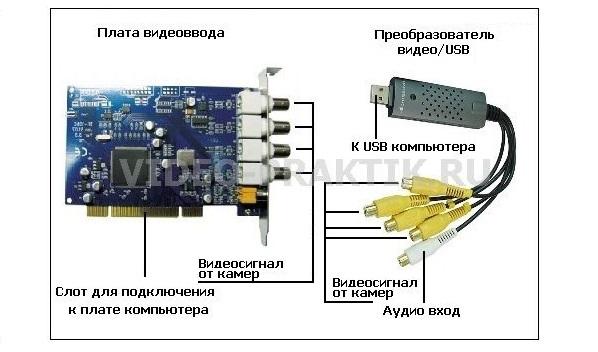 Схема подключения камеры видеонаблюдения