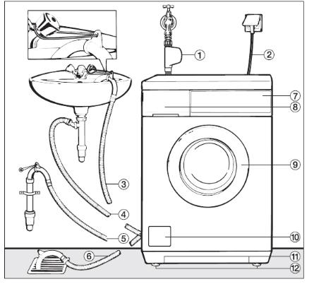 высота канализации для стиральной машины от пола
