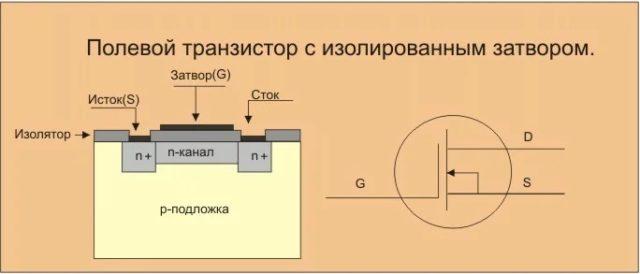 транзистор с изолированным затвором