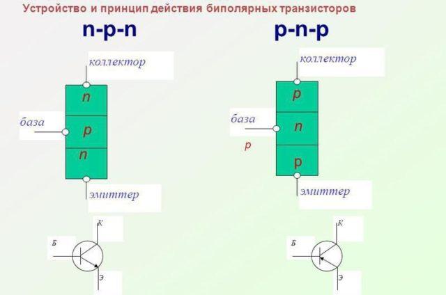 принцип действия биполярного транзсора